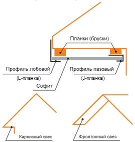 Элементы кровельных софитов